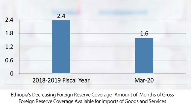 Ethiopia's Decreasing Foreign Reserve Coverage- Amount of Months of Gross Foreign Reserve Coverage Available for Imports of Goods and Services